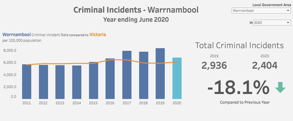 Crime Stats WBL 95 3 Coast FM Local National News